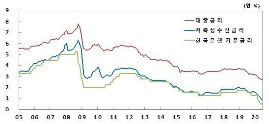 2005년 이후 수신 및 대출 금리(전체)