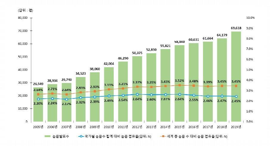 한국 SCI 논문 발표 현황(2005∼2019)
