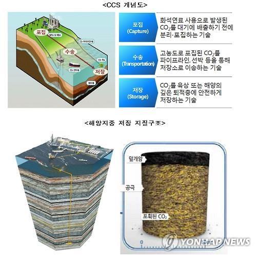 CCS 개념도와 해양지중 저장 지질구조 그래픽. 2015.11.16 [ 해양수산부 제공 ]