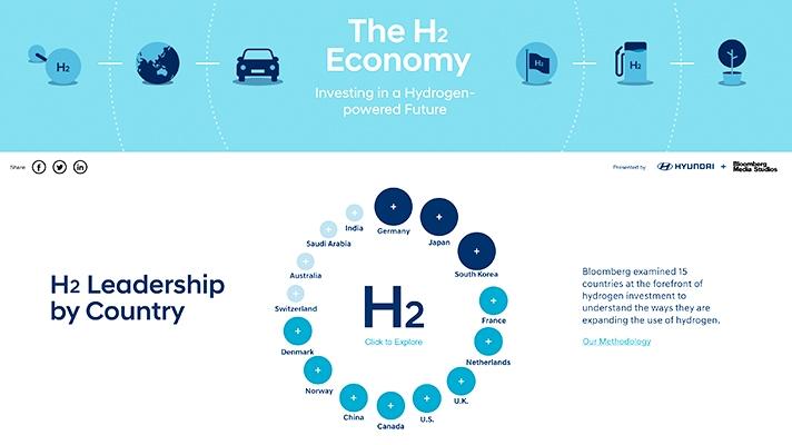 H2 지표 순위