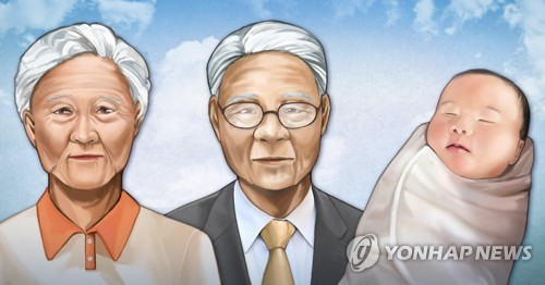 Life expectancy of S. Koreans rises to 83.3 years in 2019