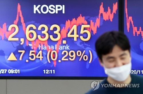 KOSPI hits all-time high again
