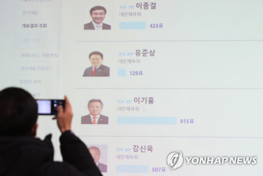 A screen set up inside the headquarters of Gyeonggi Provincial Election Commission in Suwon, 45 kilometers south of Seoul, shows the results of the election for the Korea Sport & Olympic Committee president. Lee Kee-heung (second from bottom) won his second consecutive term by earning 915 votes out of 1,974. (Yonhap)