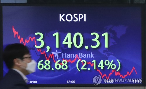 KOSPI pull backs